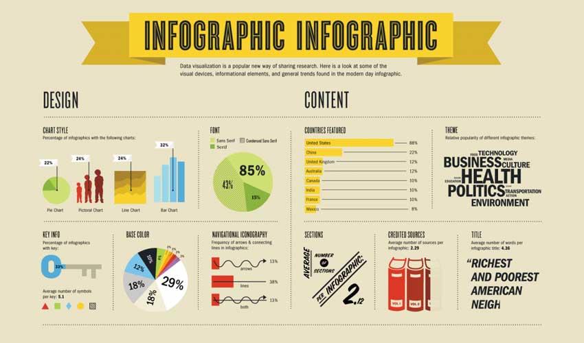Infografías, ¿Qué son? y ¿Por qué usarlas?