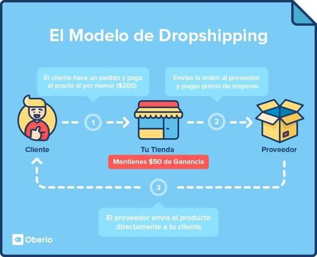 dropshipping funcionamiento