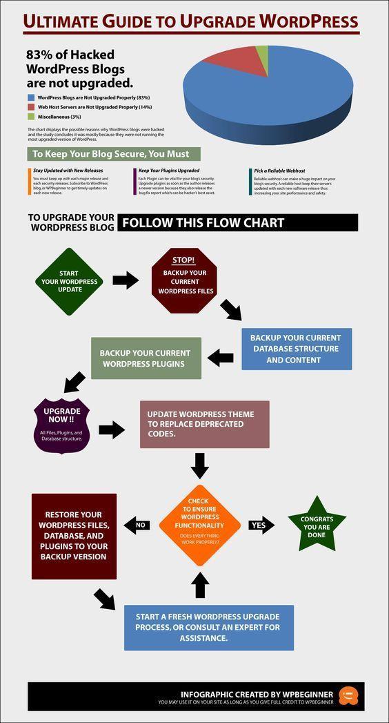 Guía para actualizar WordPress