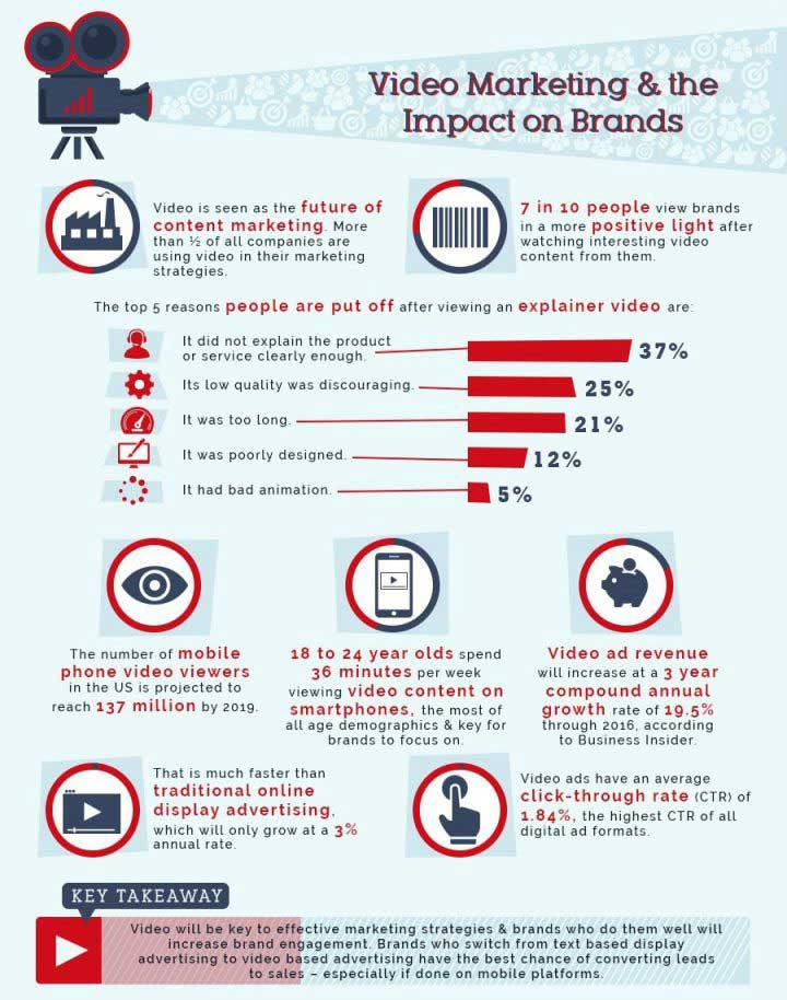 Video marketing para marcas