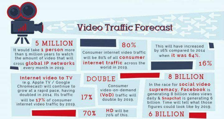 Tráfico de video marketing