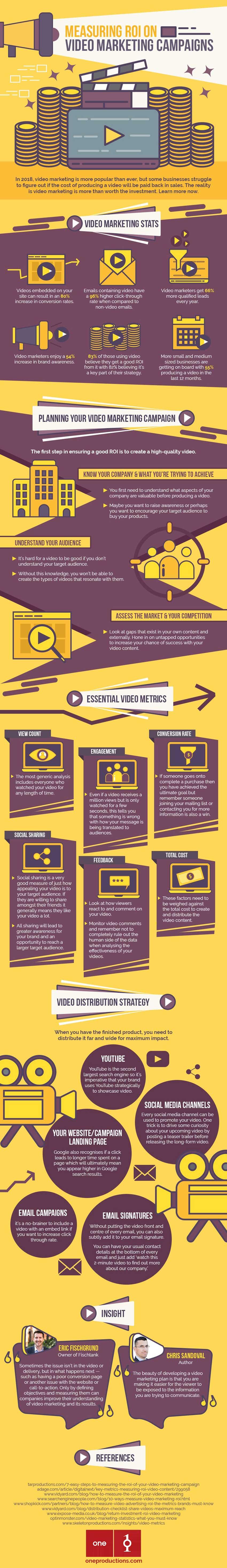 Planificar campaña de video marketing