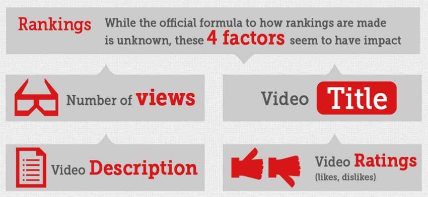 4 factores principales You Tube
