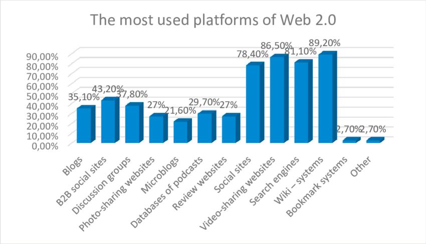 Plataformas de la web 2.0