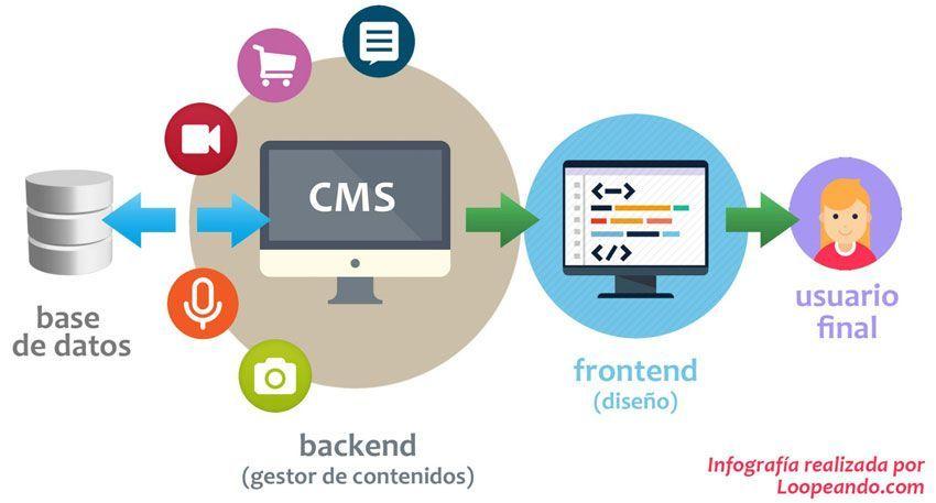 Cómo funciona un CMS
