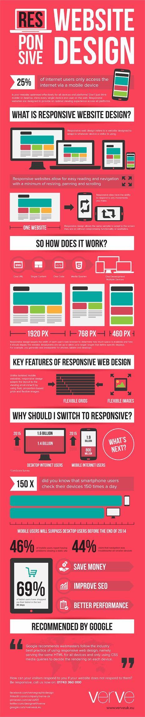 Infografía resumen diseño web responsive