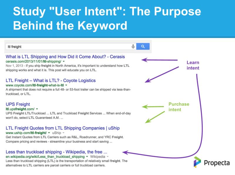 Estudiar la intención de usuario en palabras clave