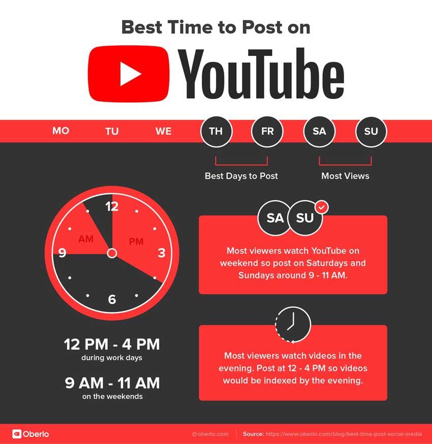 Mejor día y hora publicar en You Tube