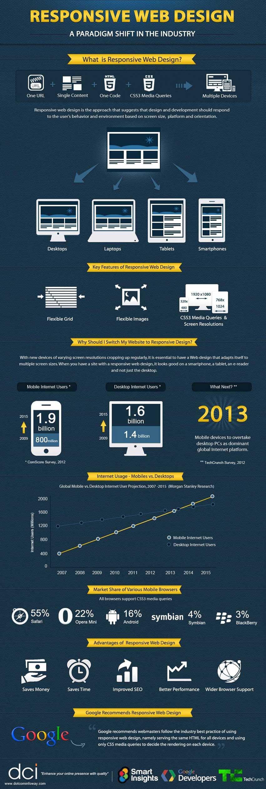 Qué es diseño web responsive