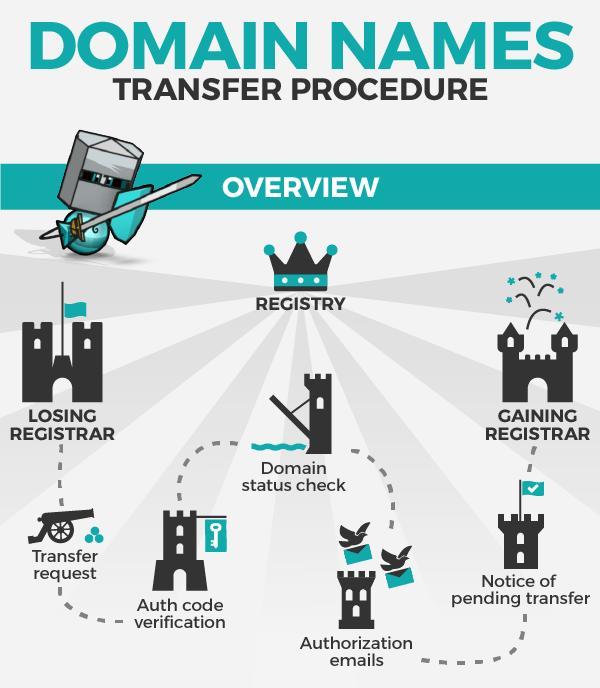 Resumen de transferencia de dominio