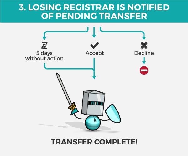 Segundo paso para transferir dominio
