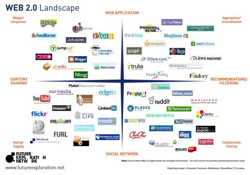 Ejemplos de plataforrmas web 2.0