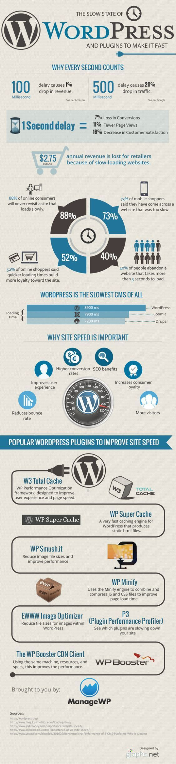 WPO y plugins para WordPress