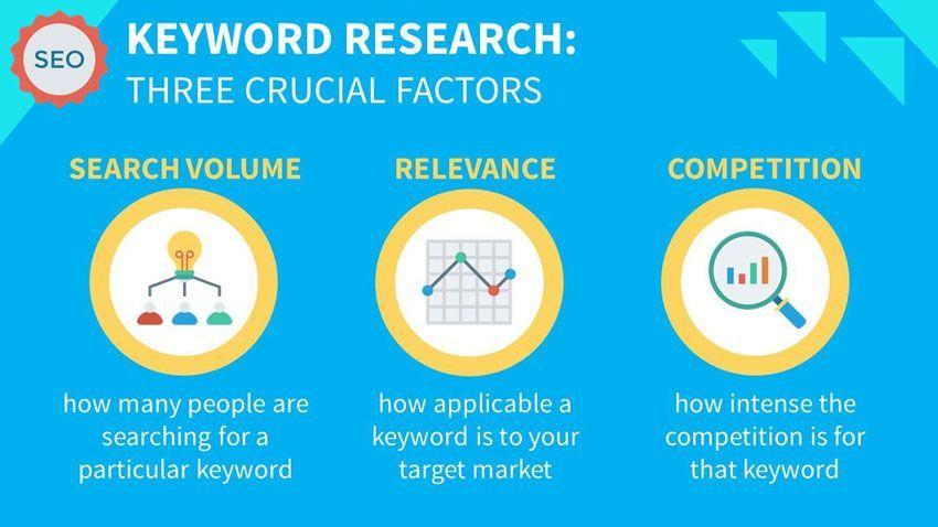 Factores estudio palabras clave