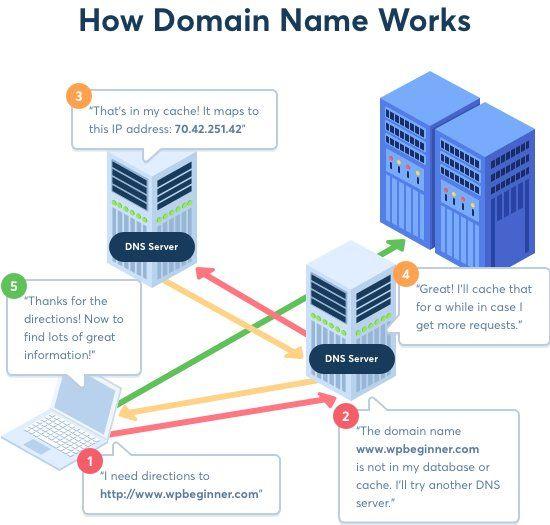 Como funciona un dominio