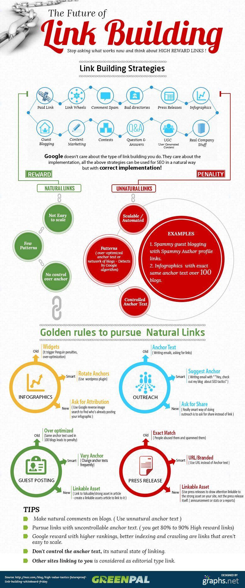 Infografia de estrategia linkbuilding