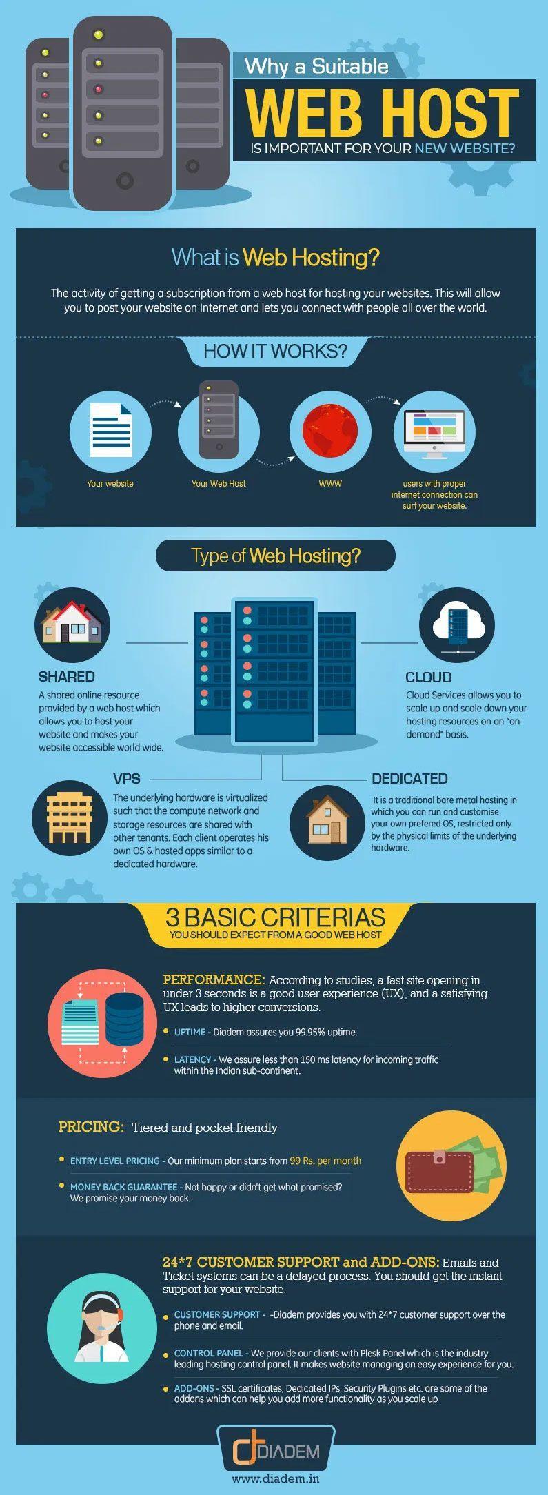 Qué es y como elegir un hosting