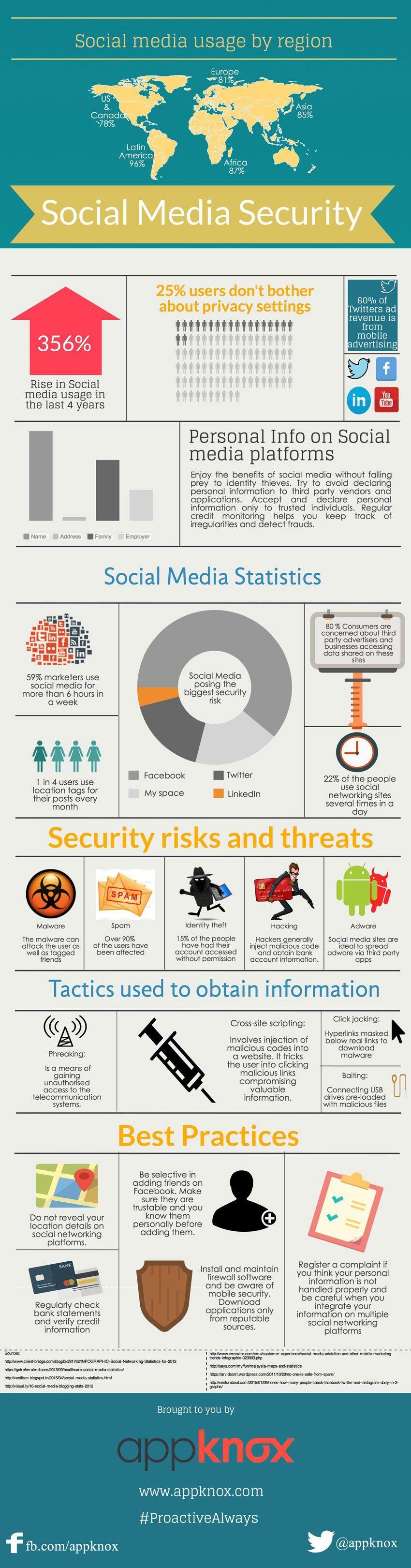 Seguridad en compras de Internet