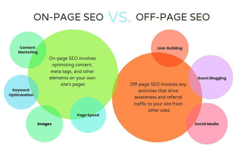 SEO On vs SEO Off