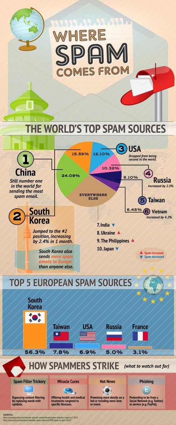 De dónde procede el spam