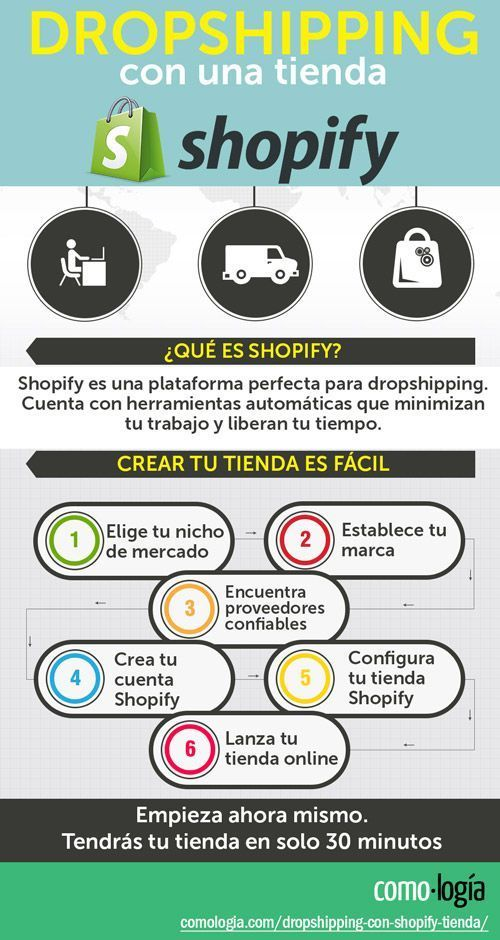 Dropshopping en Shopify