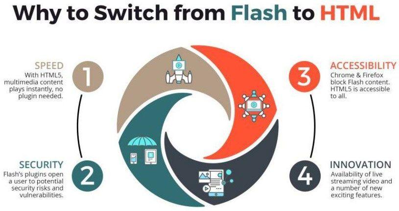 Desventajas del uso de Flash