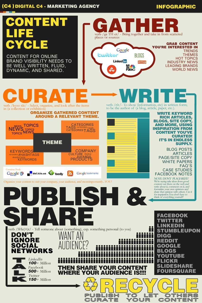 Creación contenido y curación