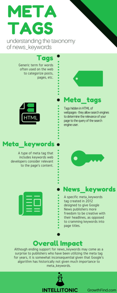 Meta tags keywords