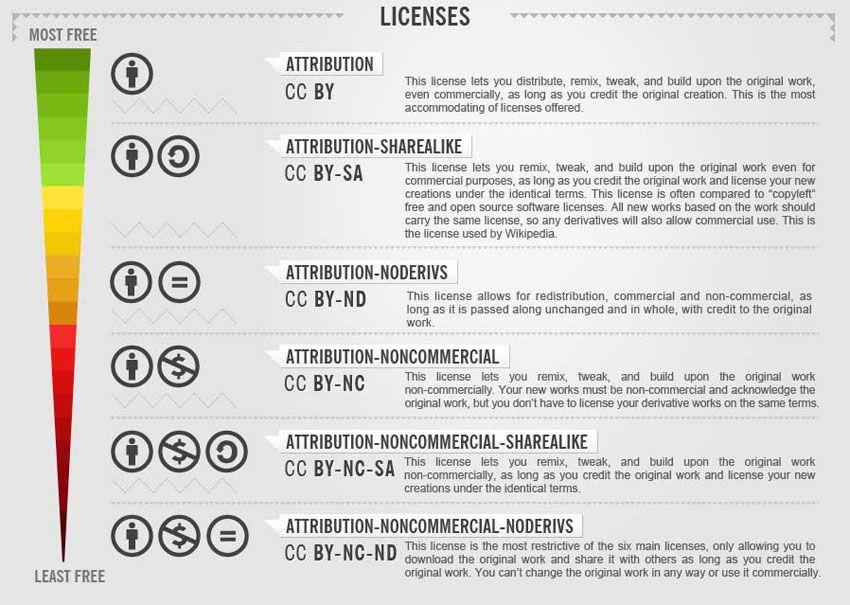 Tipos de licencias para imágenes