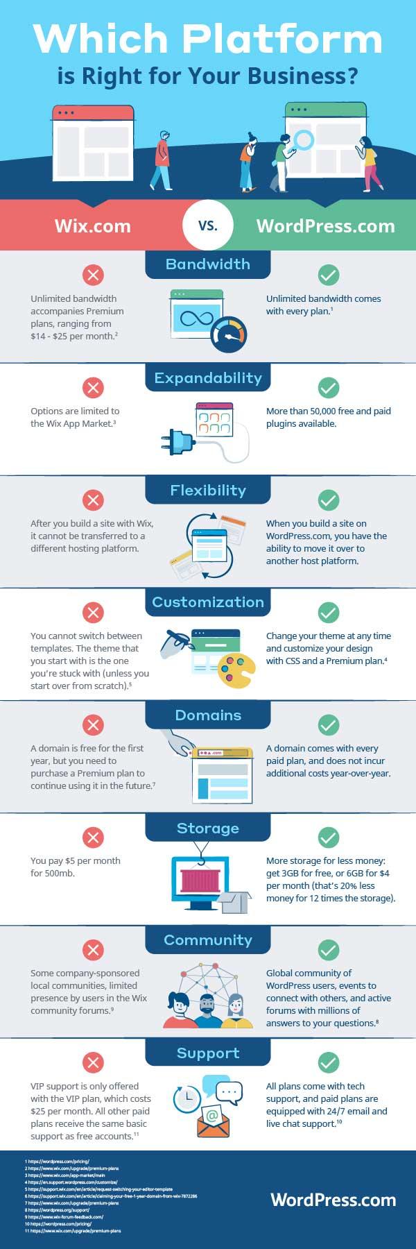 Comparativa Wix vs WordPress