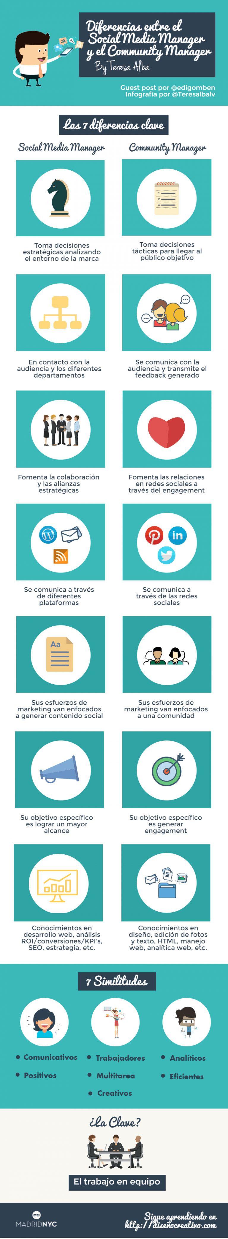Diferencias entre community manager y social media