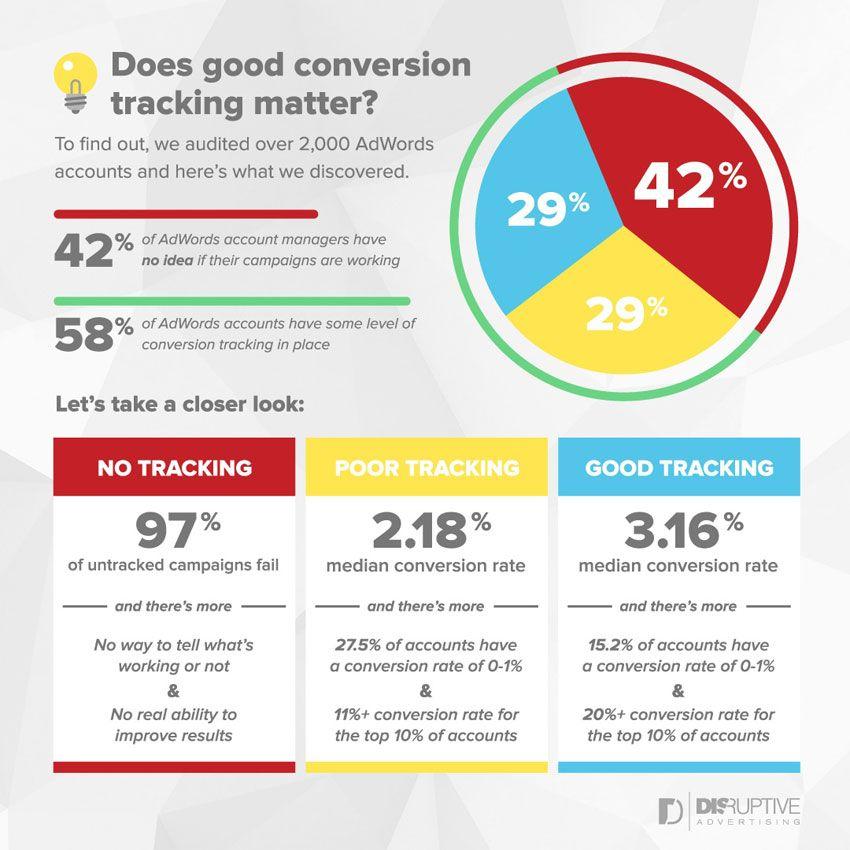 Google Ad Words conversiones