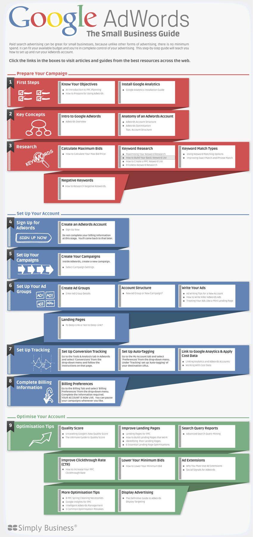 Guía Google Ad Words