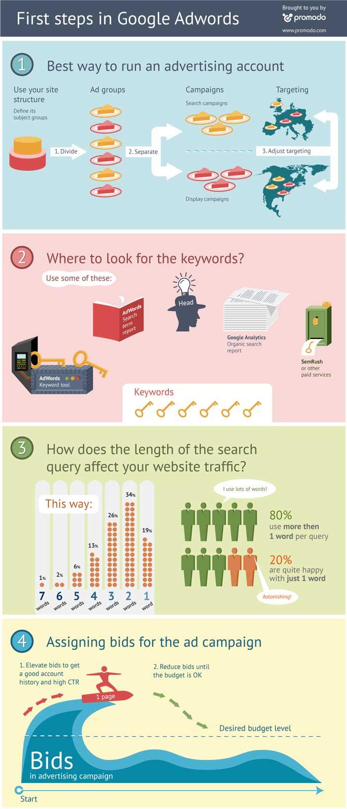 Google Ad Words primeros pasos