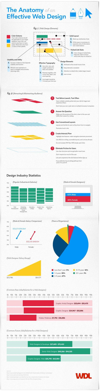 Anatomía del diseño web