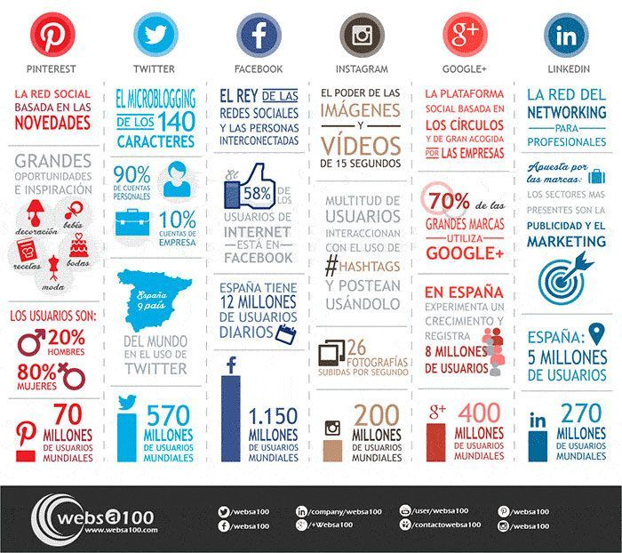Características de las principales redes sociales