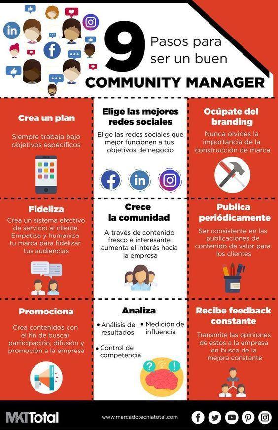 Tipos para un buen communityh manager