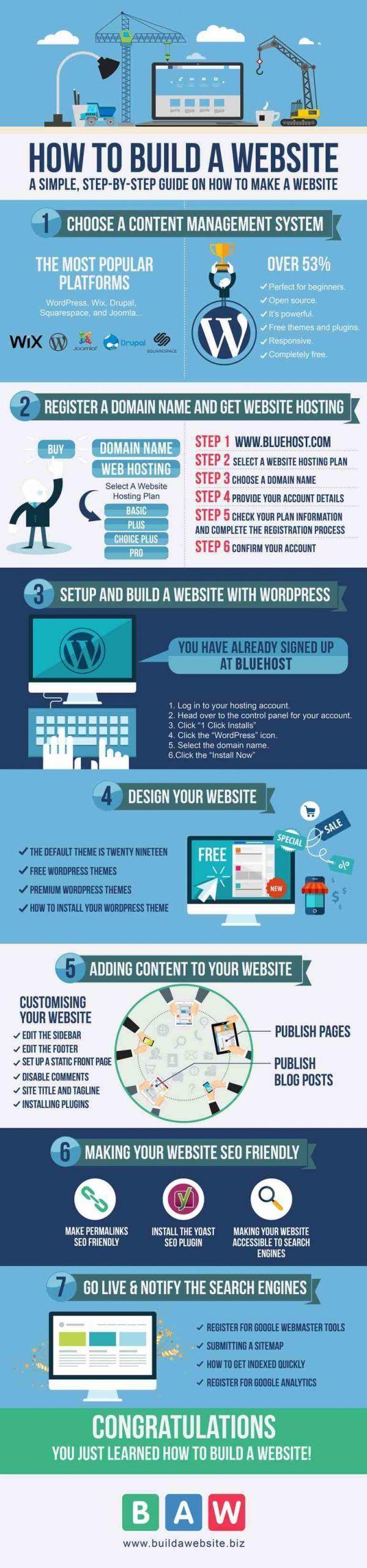 Infografía crear una página web con WordPress: Guía paso a paso