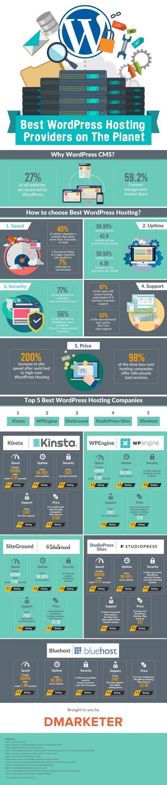 Wordpress elegir hosting infografía