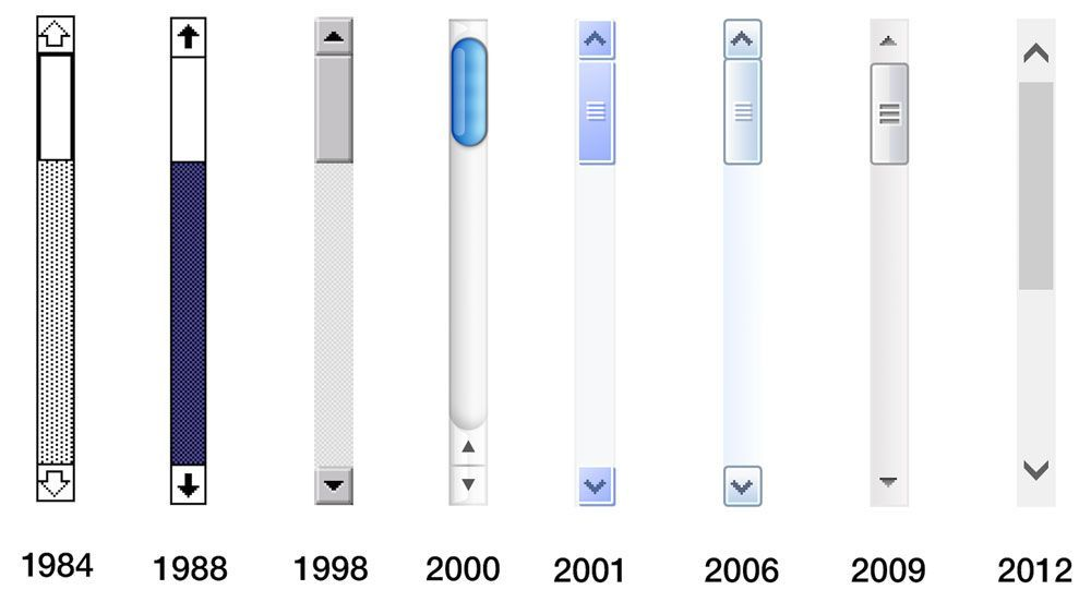 Tipos de scrolls en navegadores web